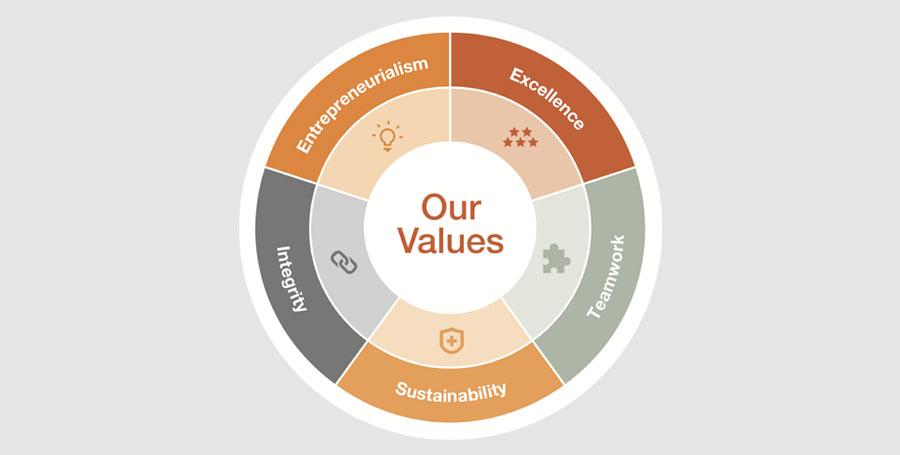 Values B