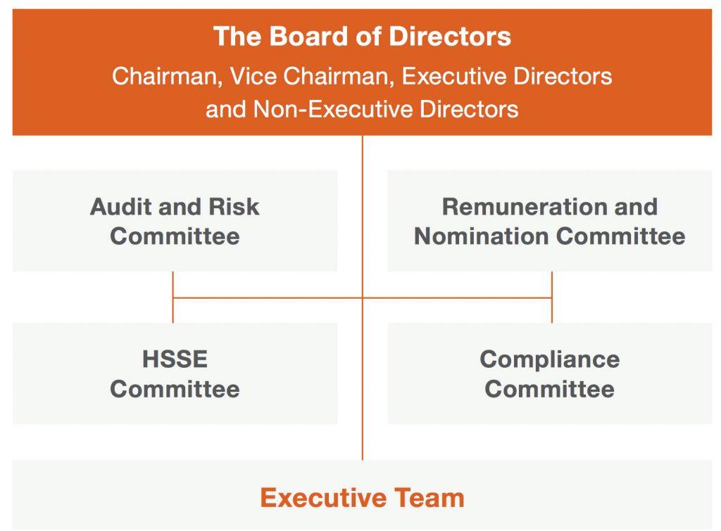 Board Chart
